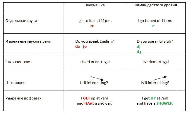 6 уровней владения английским языком